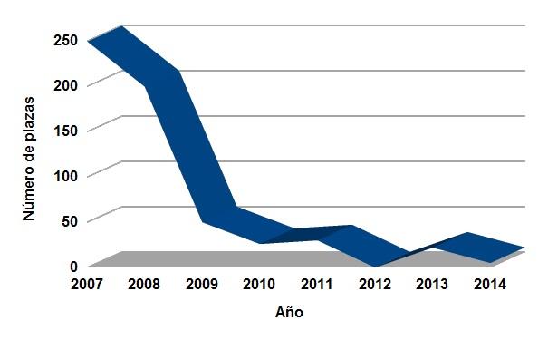 Evolución del número de científicos titulares incorporados al CSIC. Años 2009-2014.