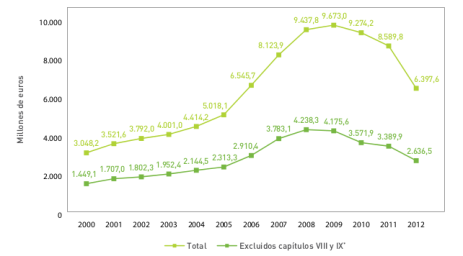 Presupuestos en I+D 2000-2012. Fuente: FECYT