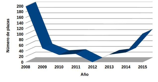 Número de plazas de Científico Titular del CSIC convocadas. Años 2009-2015.
