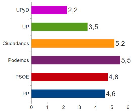 Figura 5. Relación entre el número de propuestas de I+D+i y el número de propuestas totales del programa (expresado en %).