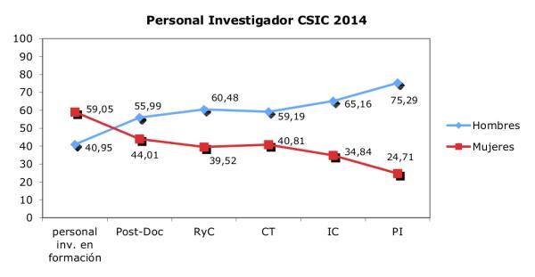 Figura 2. Proporción de mujeres y hombres que forman parte del personal investigador en el CSIC 2014.