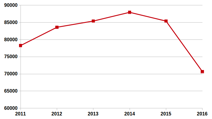 Evolución del número de publicaciones en el sistema español de I+D+i (2011-2016). Fuente: Scopus. Elaboración propia.